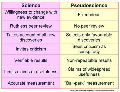 (pseudo)science